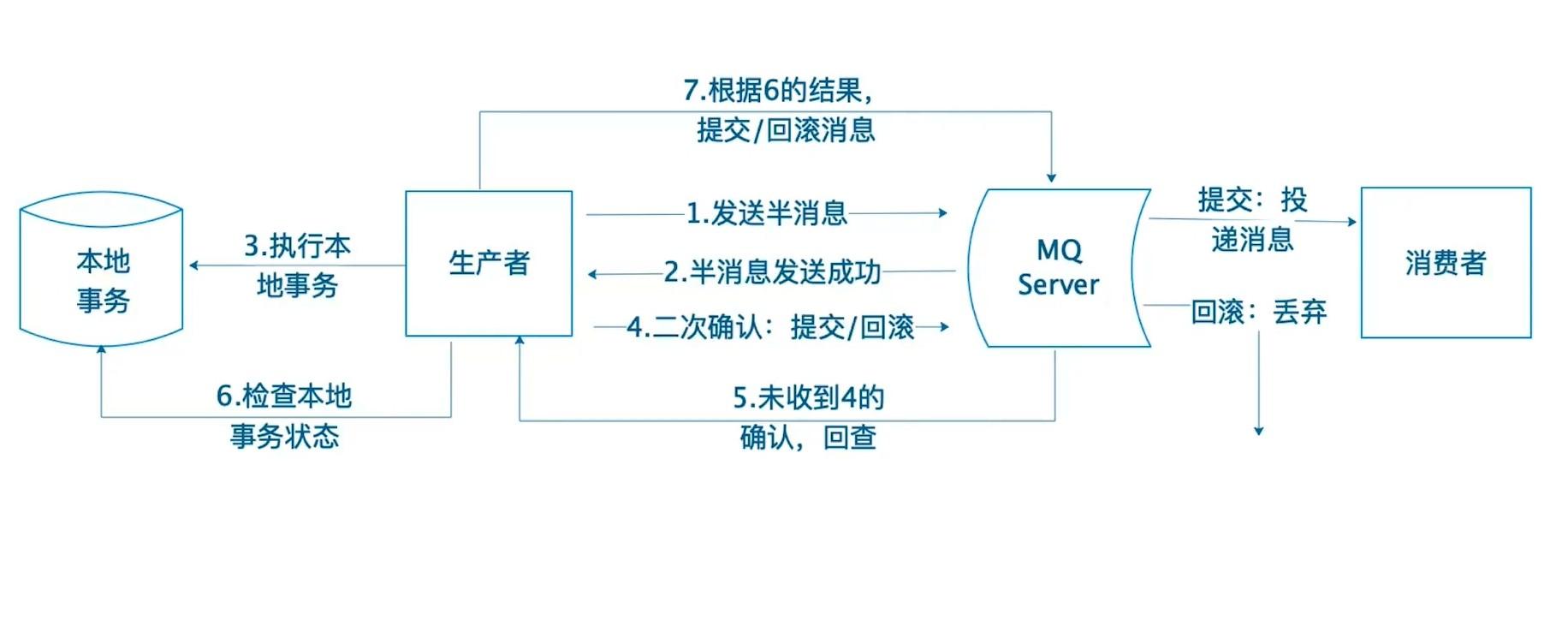 RocketMQ 分布式事务实现原理.jpg