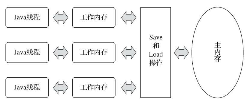 Thread-WorkMem-MainMem-Rel
